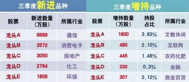 台湾五分彩官方网站,证监会放大招,三季报里有什么玄机?
