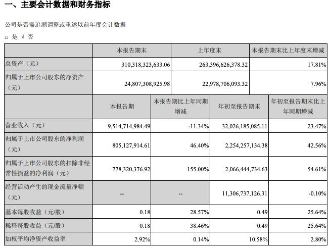分分时时彩是真的吗_阳光城问题频发遭中民出清 第三季度营收同比降11%