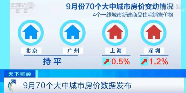 重庆时时彩天成娱乐,最新70城房价公布!这些地方有变化 领涨的竟是它