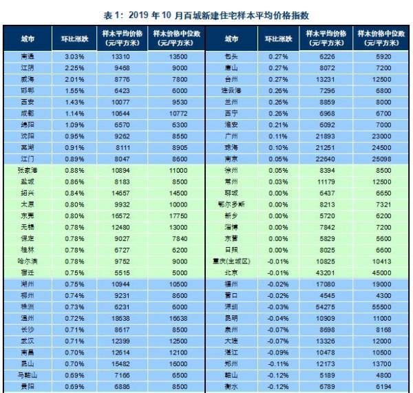 致胜快三计划,10月百城房价62城环比上涨 北京新房同比涨2.16%