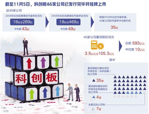 甘肃快3走势图cp119官网,科创板一周年:开局平稳 市场投资情绪回归理性