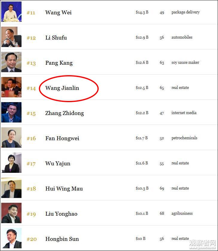 河北快3 定牛,王健林财富缩水682亿元,从福布斯富豪榜第4跌至第14