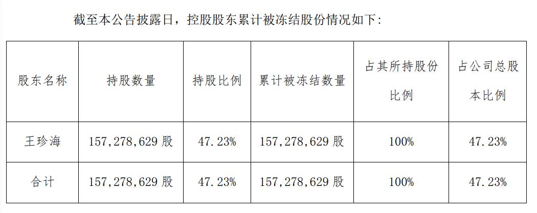 吉林快三计划推介,威龙股份大股东股份遭冻结:利润六连降 巨债压身