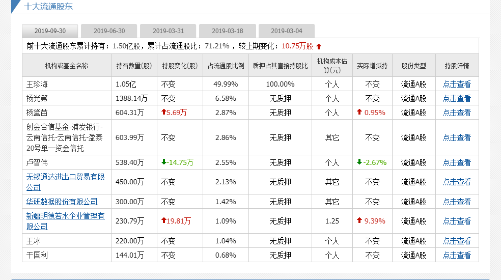高频彩娱乐_威龙股份大股东股份遭冻结:利润六连降 巨债压身