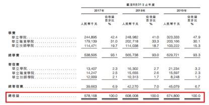 为什么幸运28玩久必输,广东华立大学三战港股终成功 创办人曾因欠钱不还被拘