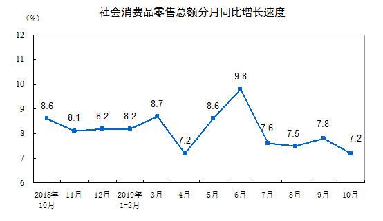 快三网站真的假的,统计局:2019年10月份社会消费品零售总额增长7.2%