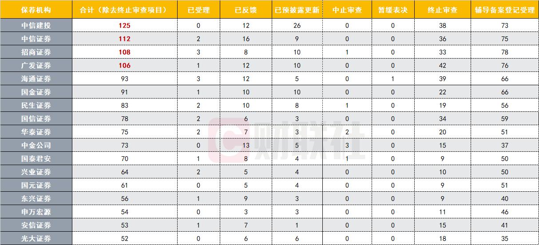 网上赚钱第一步,京沪高铁18个工作日过会创纪录!这三家投行赚大了