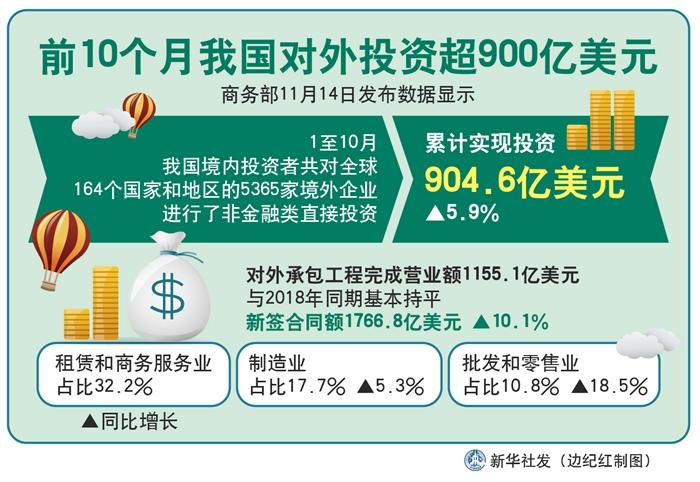 卫辉快3技巧_前10月我国对外投资超900亿美元 同比增长5.9%