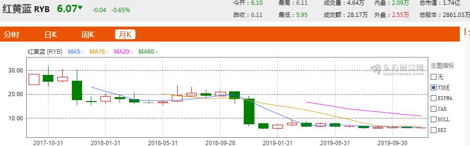 """七乐彩推荐号_红黄蓝""""虐童事件""""两周年:股价暴跌78% 在园学生3万人"""