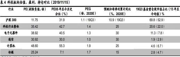 福彩快三免费看片,2020年A股市场调整空间会否超预期