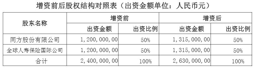 快三计划糸统,同方全球人寿拟收购幸福人寿 清华系保险布局加速
