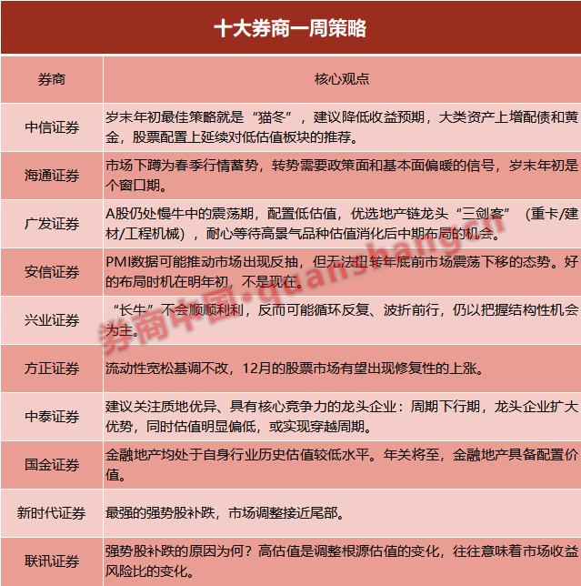 福彩快3哪个省有派奖,十大券商策略:市场下蹲蓄势 更好布局时机在明年初