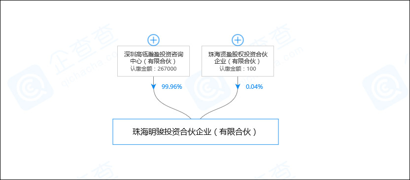 五分快三网_格力电器15%股权花落高瓴资本:拟签转让协议