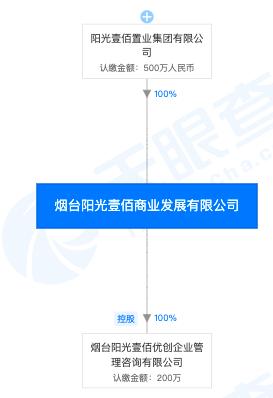 52北京pk10开奖记录_阳光100子公司因弄虚作假等被列入企业经营异常名录
