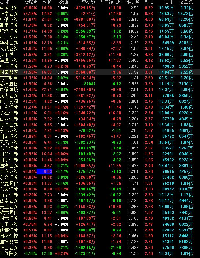 �����Ŀ�����¼���ٷ���ַ22270.COM_大利好刺激下,券商板块仍显动力不足,谁是真航母