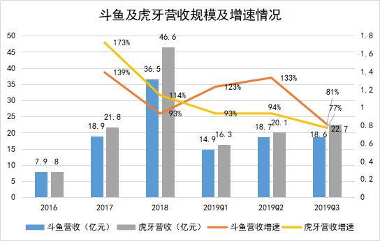 那个彩票网站赔率高_斗鱼连续三季度盈利背后:市值或有更大增长空间