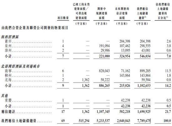 """网赚资源,大唐地产十年后负重赴港IPO 沧桑""""国韵地产""""还有初衷?"""