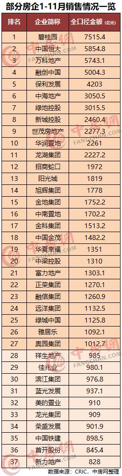 吉林快3中奖助手评论,房企前11月销售目标完成率排行榜 泰禾完成率不足50%