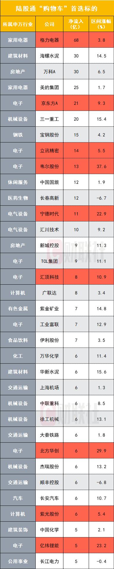 山东11选5号码推荐 前一推荐号码 爱彩乐,从双11到双12,北上资金买了760亿A股,购物车曝光