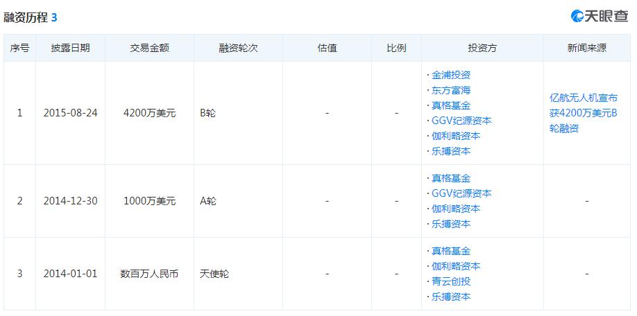 广西快3开奖下载安装,亿航冲击无人机第一股:三年亏2亿,5G能否成转机