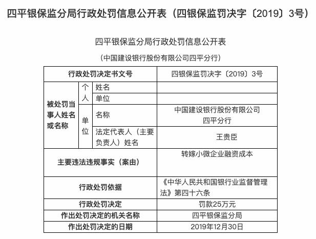 中国建设银行股份有限公司四平分行转嫁小微企业融资成本被罚