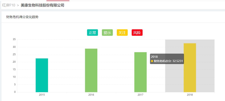 广西快3开奖下载安装,美康生物商誉面临减值 财务费用大增凸显财务压力