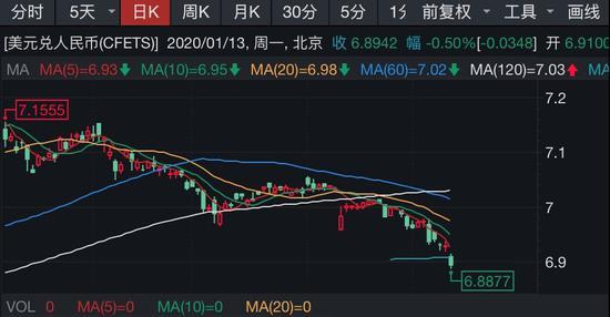 """红树林彩票平台下载,美国财政部取消对中国""""汇率操纵国""""的认定"""