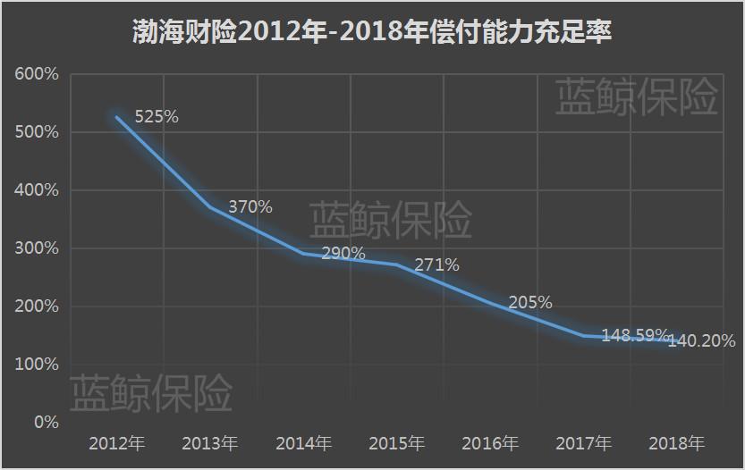 亿赢家,渤海财险偿付能力走低 拟募资不超10亿深耕非车业务