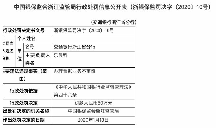 彩友会彩票平台,办理票据业务不审慎 交通银行浙江省分行被罚款50万