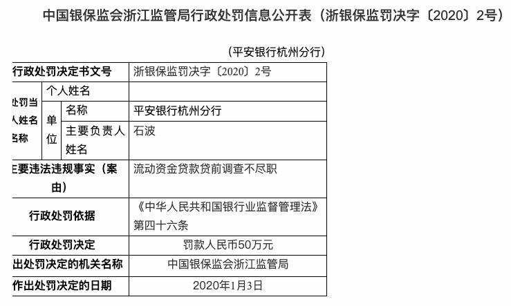 ,贷前调查不尽职 平安银行杭州分行被罚款50万元
