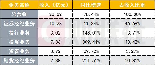 南京证券业绩喜忧参半!经纪业务增速落后于同行