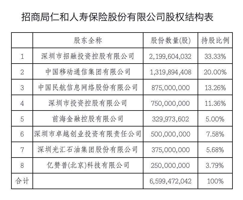 成立三年烧股东10亿元 招商仁和人寿增资方案获批