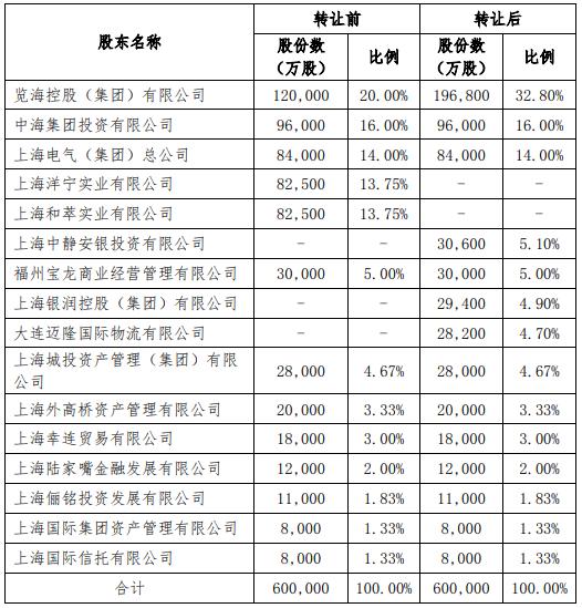 上海人寿清理门户,洋宁实业、和萃实业退出