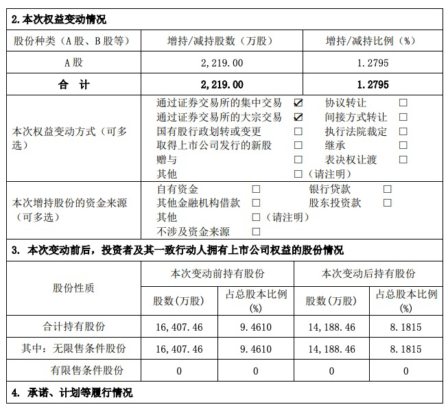 南国置业:许晓明累计减持2219万股占公司总股本1.28%