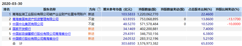 钾肥巨头问鼎A股亏损王:2019年净亏损458.13亿元