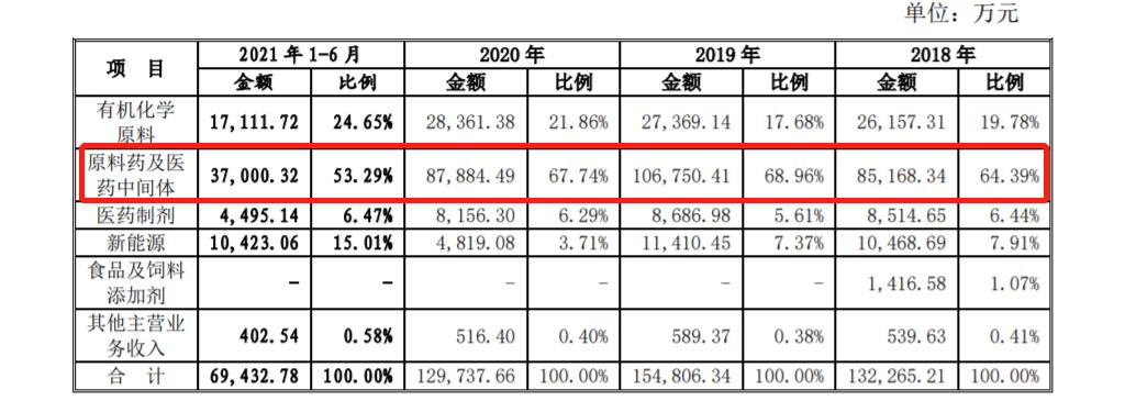 宏源药业五年后第二次闯关IPO:经营业绩波动较大 曾因抽检不合格被罚