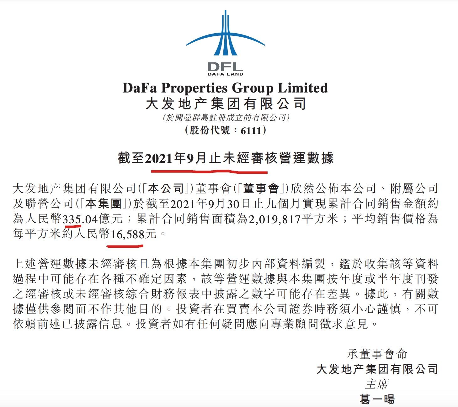 大发地产前9月销售额同比增长66.7% 单月已五连跌