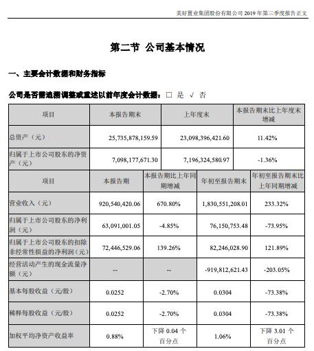 美好置业:前9月净利降七成现金-9.2亿 子公司涉诉讼