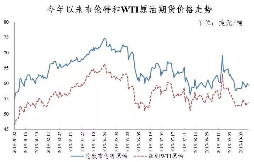 成品油价迎年内第六降:加满一箱油少花6元