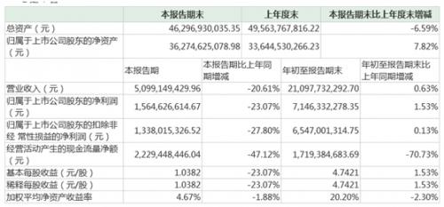 三季度业绩遭遇下滑 洋河斥10亿元回购稳固市场信心