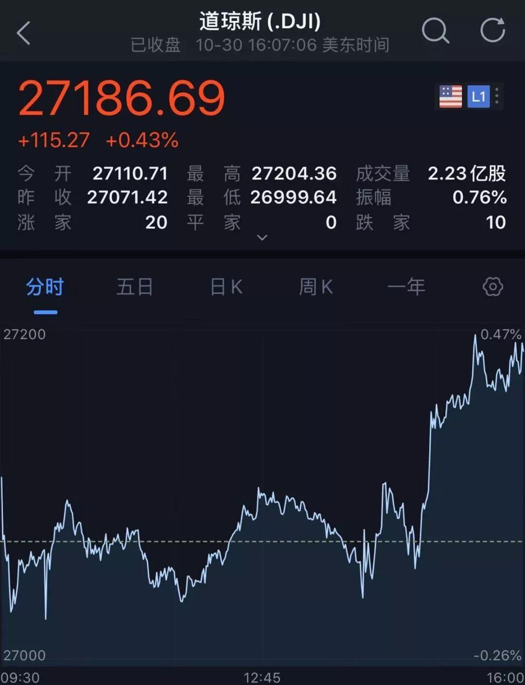 全球不眠夜!美联储又降息25基点,如何影响A股?