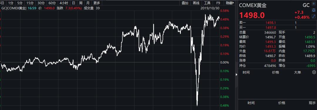 重磅!美联储再降息 美股创历史新高黄金美元巨震