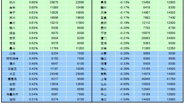 10月百城房价62城环比上涨 北京新房同比涨2.16%