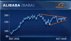 分析师:中国股市正在爆发 阿里巴巴或将大涨近20%