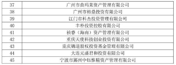 45家私募疑似失联,融钰集团前关联方、中钰系在列