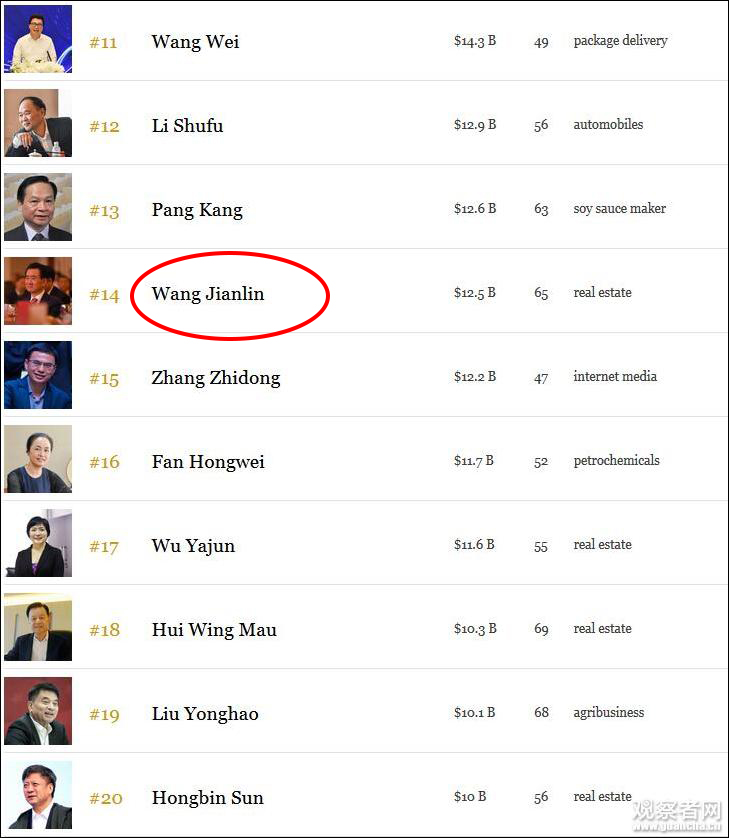 王健林财富缩水682亿元,从福布斯富豪榜第4跌至第14