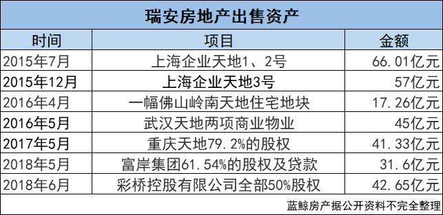 """57亿重仓上海 瑞安房地产欲再造一个""""新天地""""?"""