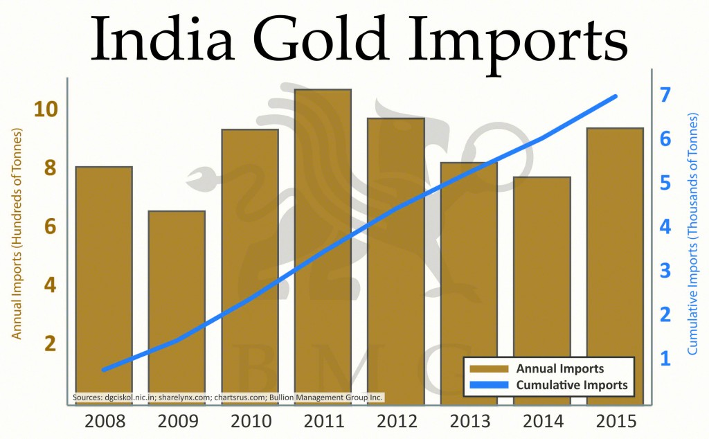 印度特色的万亿美元市场:在线抵押黄金开始起步