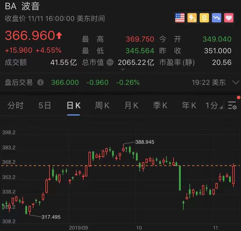 波音自称明年1月提前复飞,股价大涨4.6%
