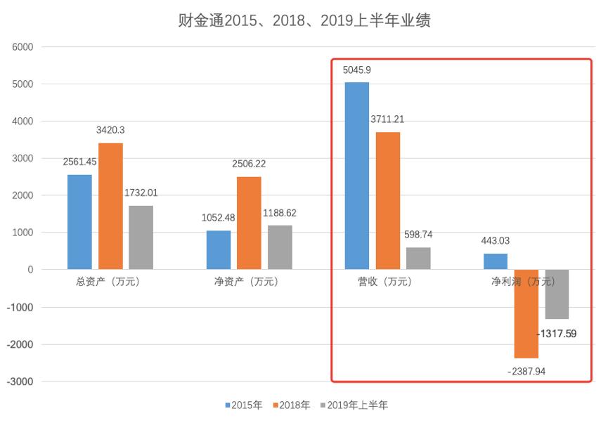"""中信出版解聘瑞华事务所 并""""大甩卖""""财金通教育"""